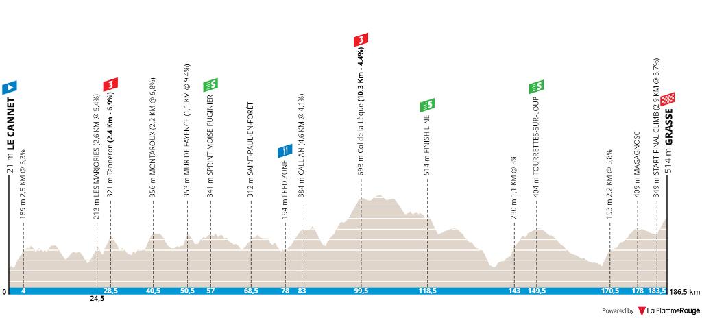 tour-des-alpes-maritimes-et-du-var-2020-stage-1