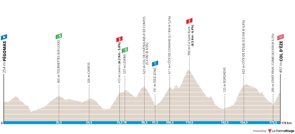 tour-des-alpes-maritimes-et-du-var-2020-stage-2