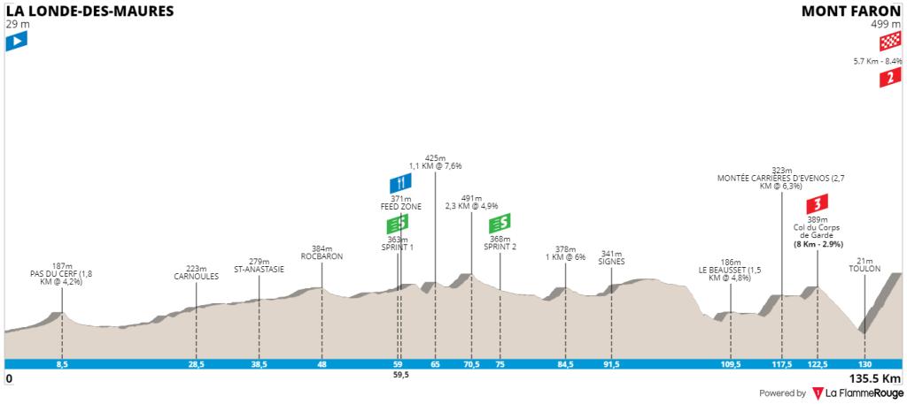 tour-des-alpes-maritimes-et-du-var-2020-stage-3