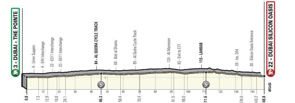 uae-tour-2020-etapa1-perfil