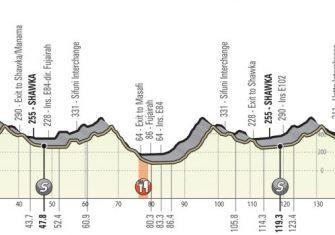 uae-tour-2020-etapa2-perfil