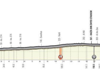 uae-tour-2020-etapa3-perfil