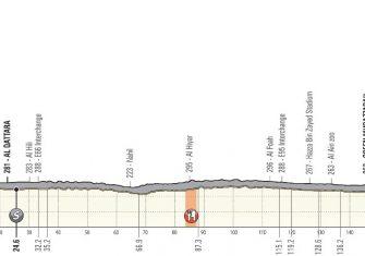 uae-tour-2020-etapa5-perfil