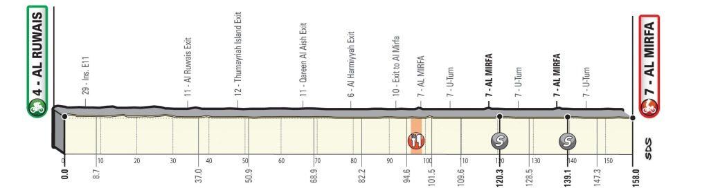 uae-tour-2020-etapa6-perfil