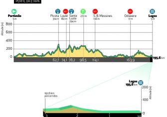 volta-algarve-2020-etapa1-perfil