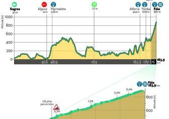 volta-algarve-2020-etapa2-perfil