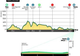 volta-algarve-2020-etapa3-perfil