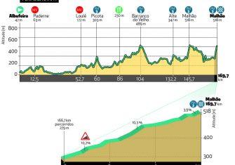 volta-algarve-2020-etapa4-perfil