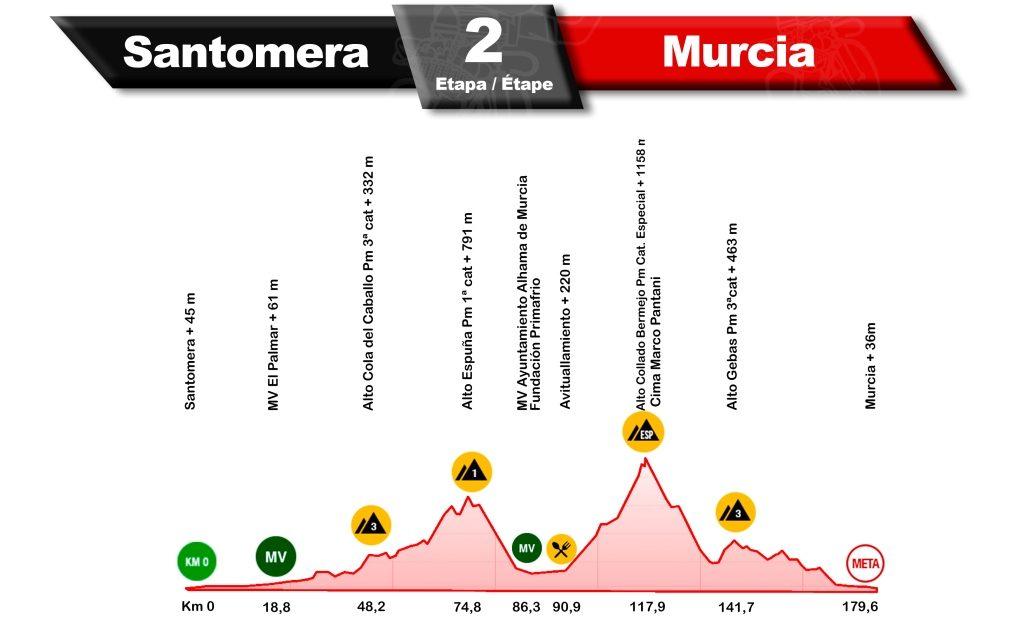 vuelta-murcia-2020-etapa2