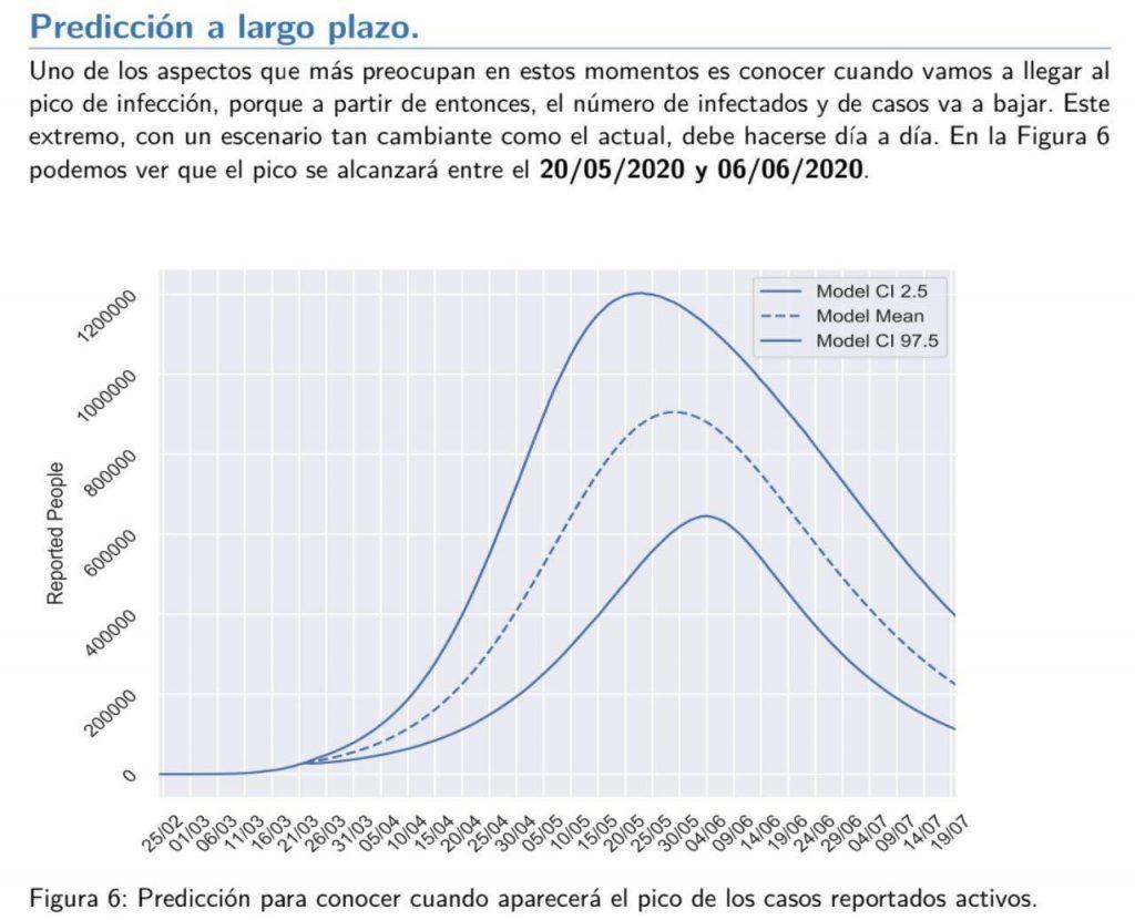 UPV-gráfico-coronavirus