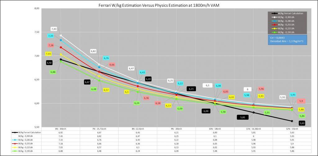 VAM-grafico 2 Ferrari versus Fisica
