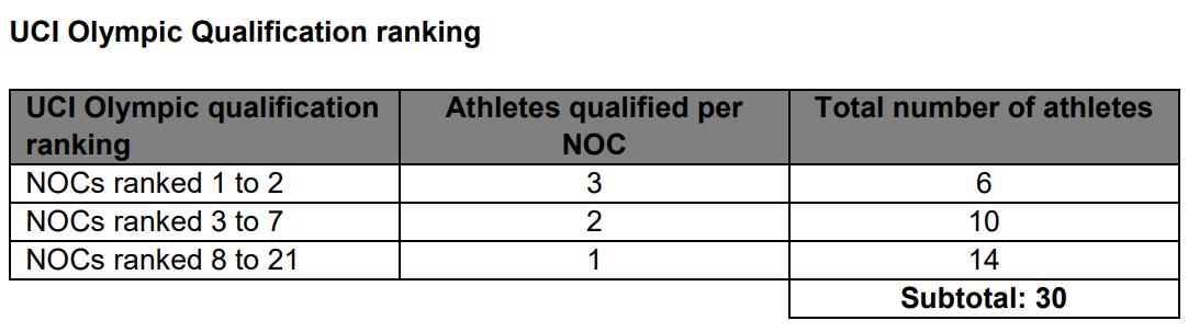 criterio-clasificacion-mountain-bike-tokio-2020