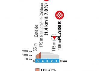 paris-niza-2020-etapa1-perfil-ultimos-km