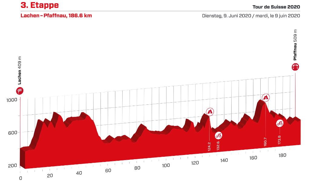 tour-suiza-2020-etapa3