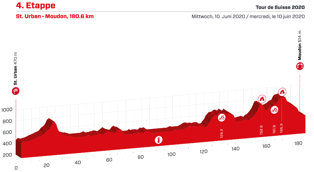 tour-suiza-2020-etapa4