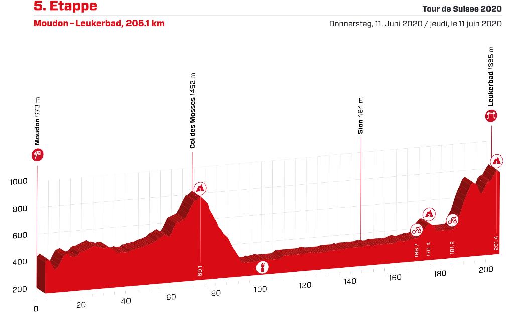 tour-suiza-2020-etapa5