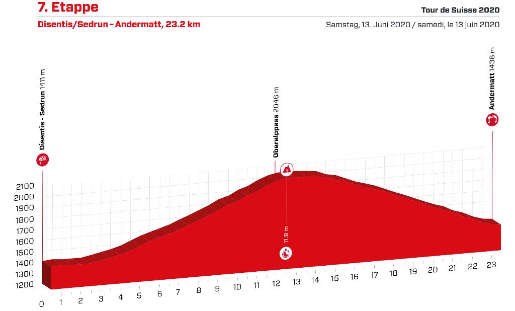 tour-suiza-2020-etapa7