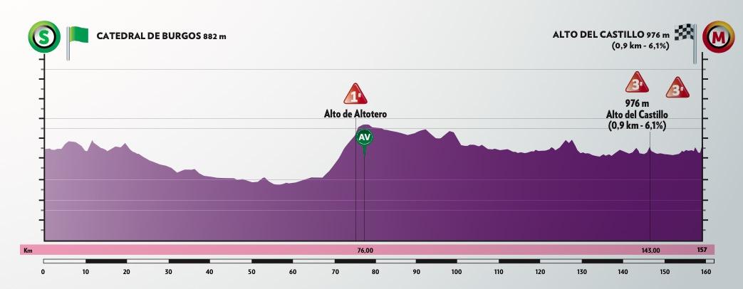 Vuelta-Burgos-2020-perfil-etapa1