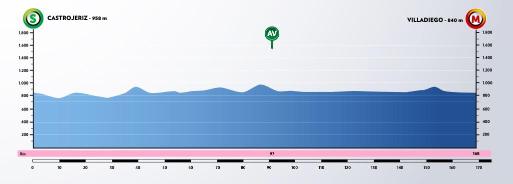 Vuelta-Burgos-2020-perfil-etapa2