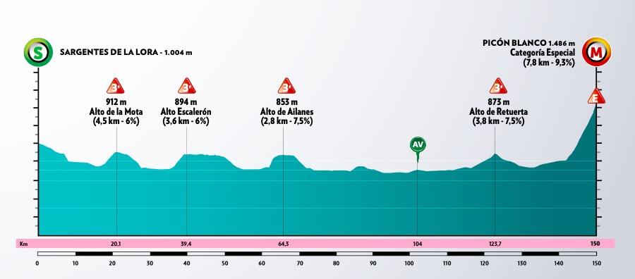 Vuelta-Burgos-2020-perfil-etapa3