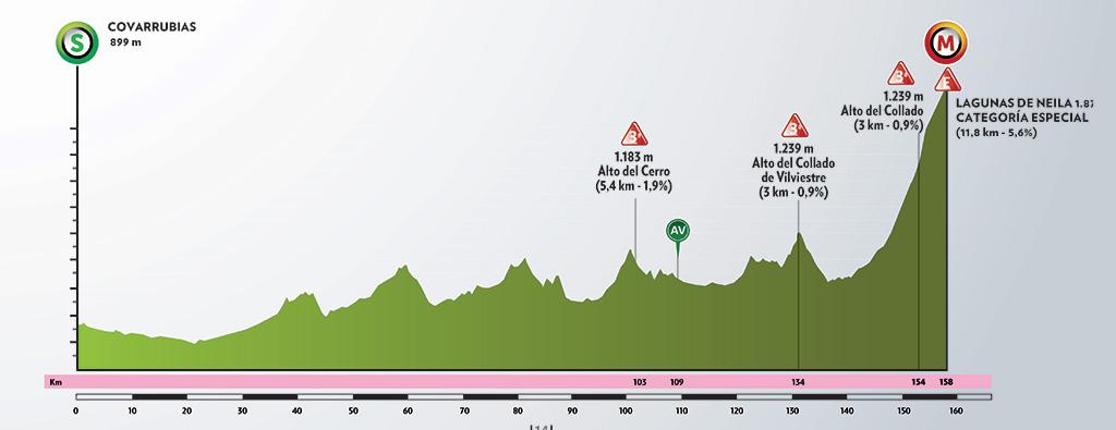 Vuelta-Burgos-2020-perfil-etapa5