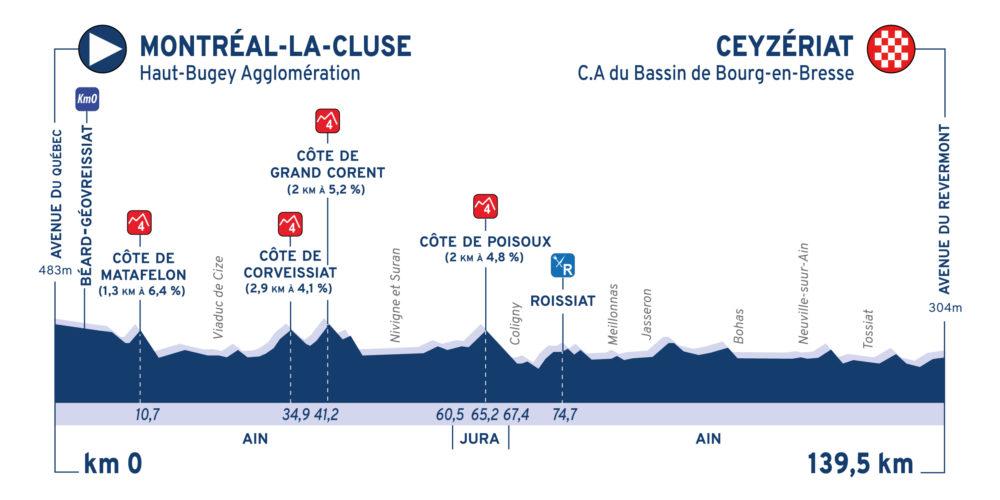 tour-ain-2020-etapa1