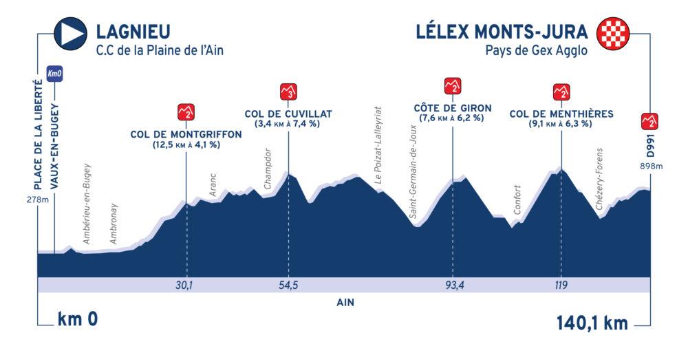 tour-ain-2020-etapa2