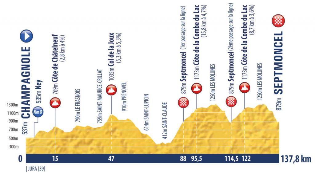 tour-porvenir-2020-perfil-etapa2