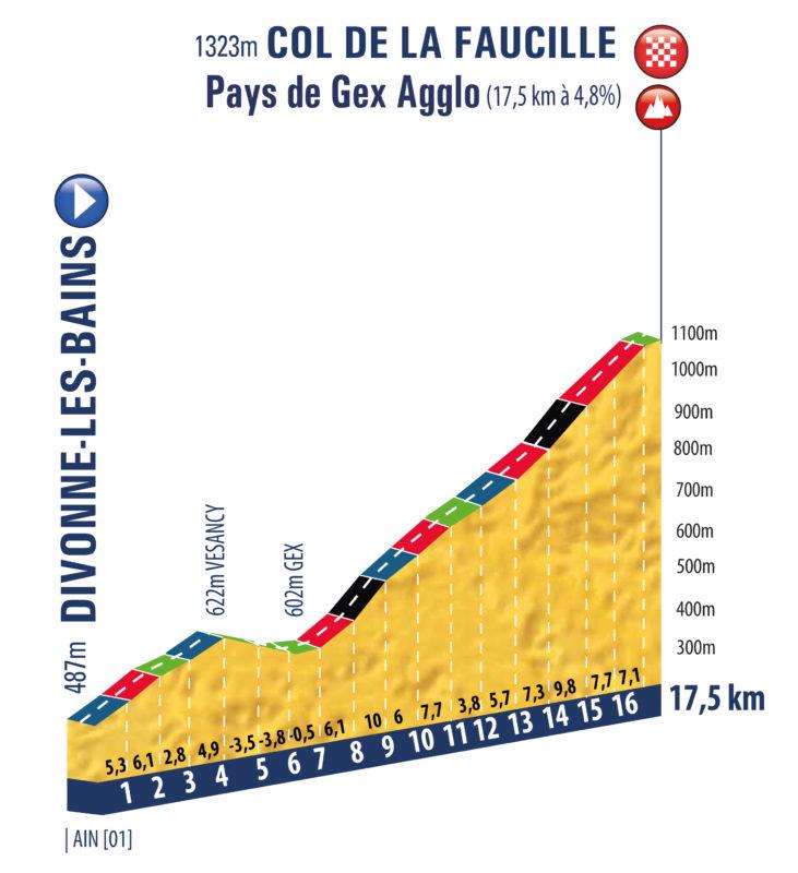 tour-porvenir-2020-perfil-etapa3