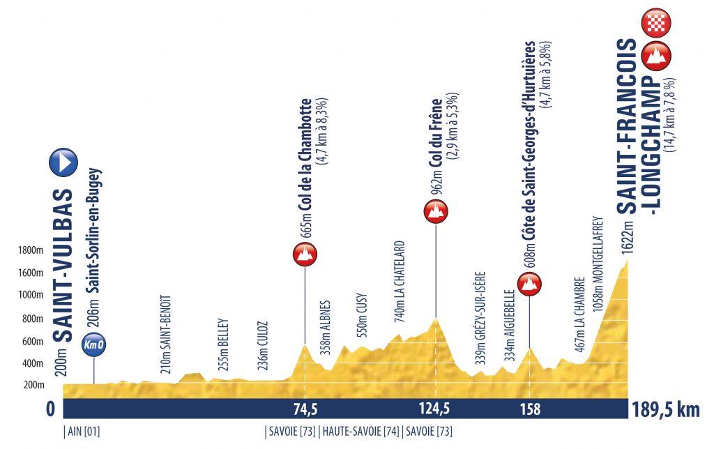 tour-porvenir-2020-perfil-etapa4