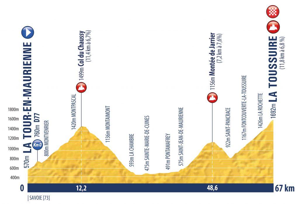 tour-porvenir-2020-perfil-etapa5
