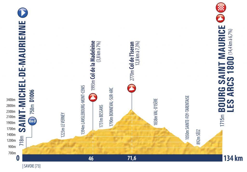 tour-porvenir-2020-perfil-etapa6