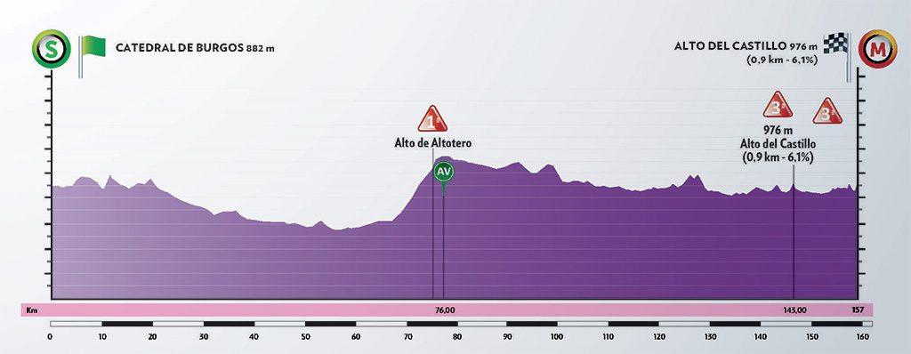 vuelta-burgos-2020-etapa-1-perfil