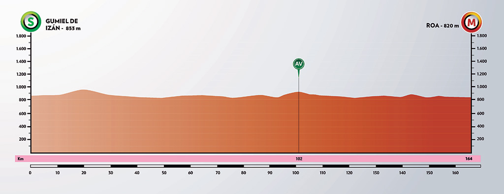 vuelta-burgos-2020-etapa-4-perfil