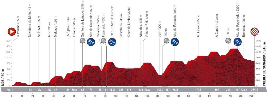 vuelta-españa-2020-etapa15-perfil