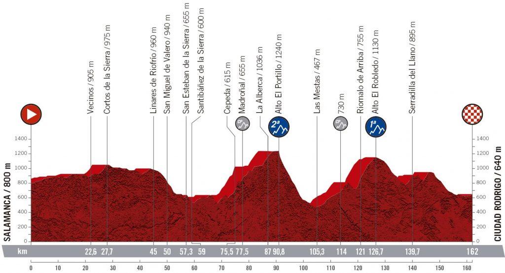 vuelta-españa-2020-etapa16-perfil