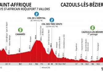 route-occitanie-2020-etapa1-perfil