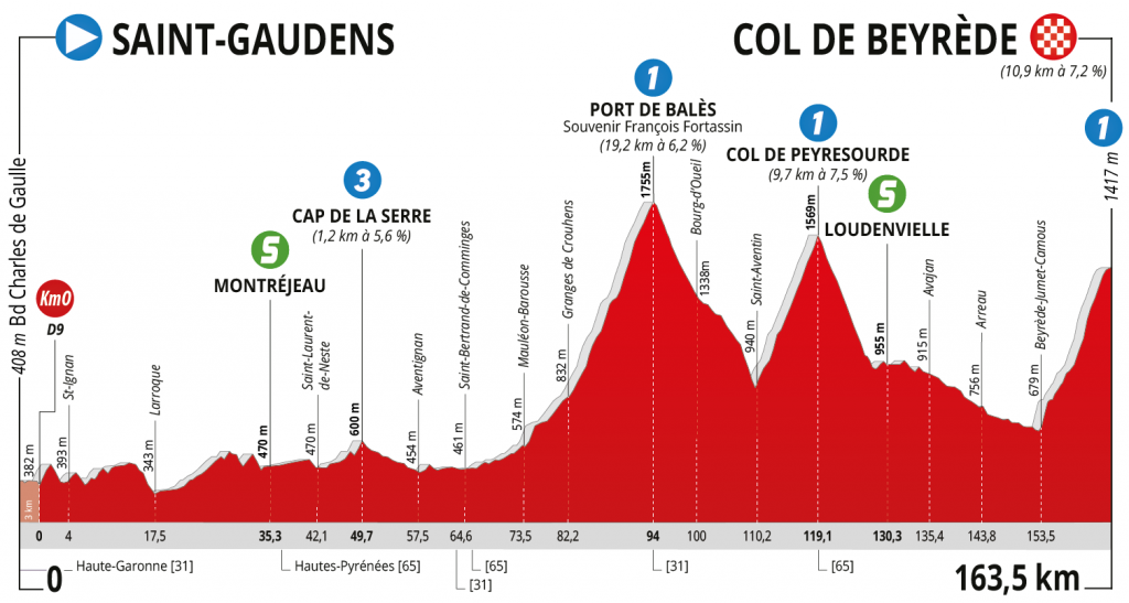 route-occitanie-2020-etapa3-perfil