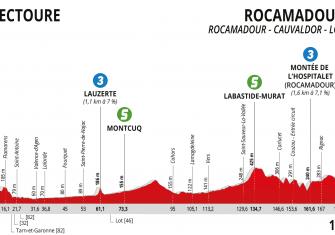 route-occitanie-2020-etapa4-perfil