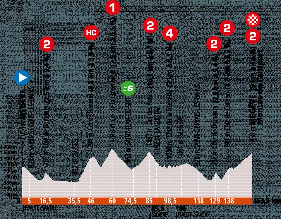 Criterium del Dauphiné, la última prueba antes del Tour de Francia