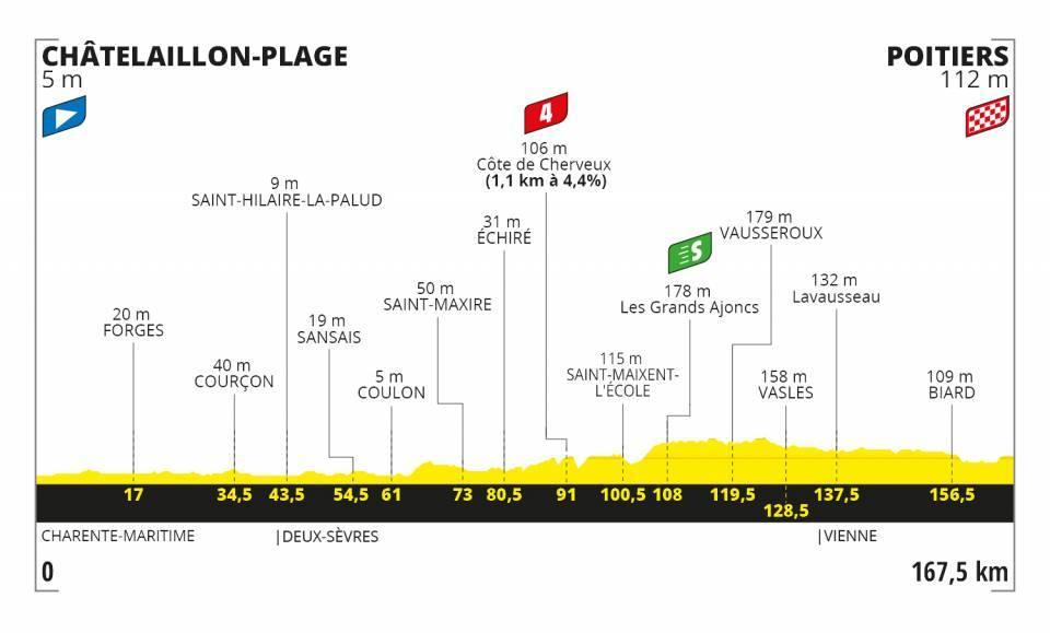 tour-francia-2020-perfil-etapa11