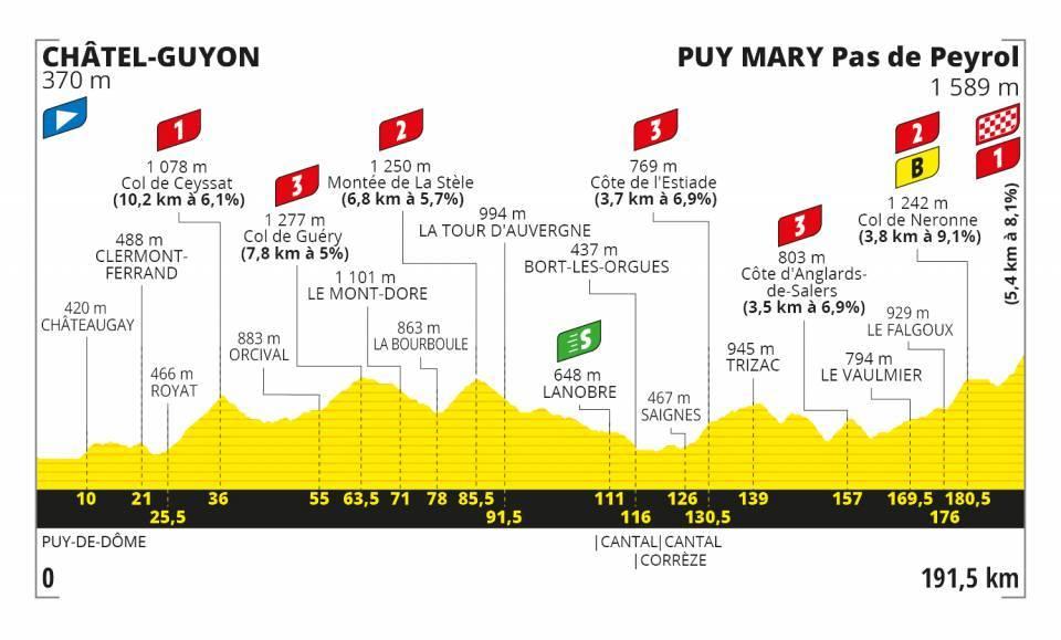 tour-francia-2020-perfil-etapa13