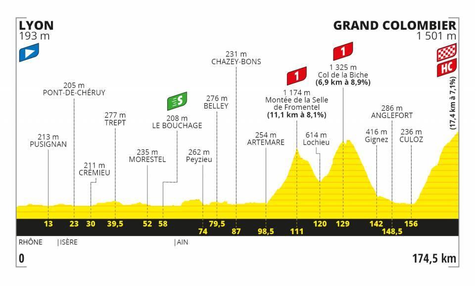 tour-francia-2020-perfil-etapa15
