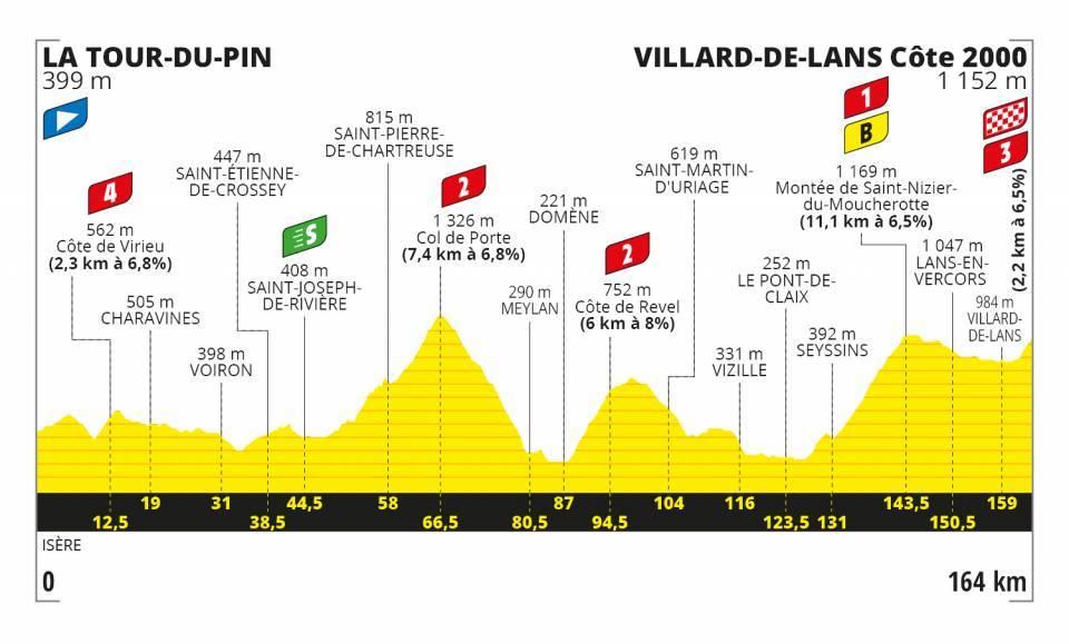 tour-francia-2020-perfil-etapa16