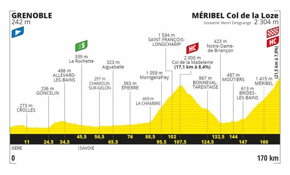 tour-francia-2020-perfil-etapa17