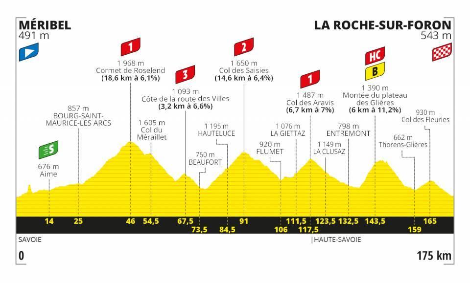 tour-francia-2020-perfil-etapa18