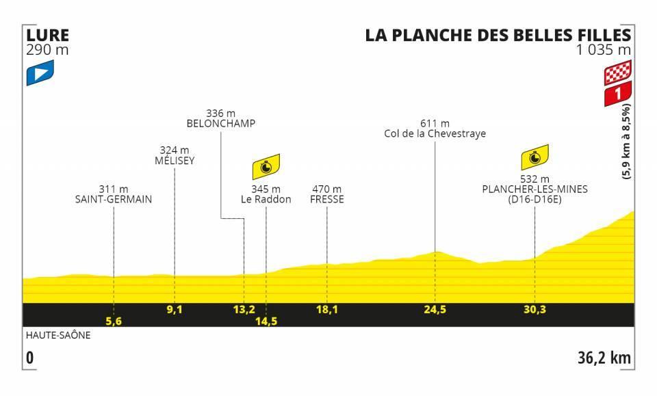tour-francia-2020-perfil-etapa20