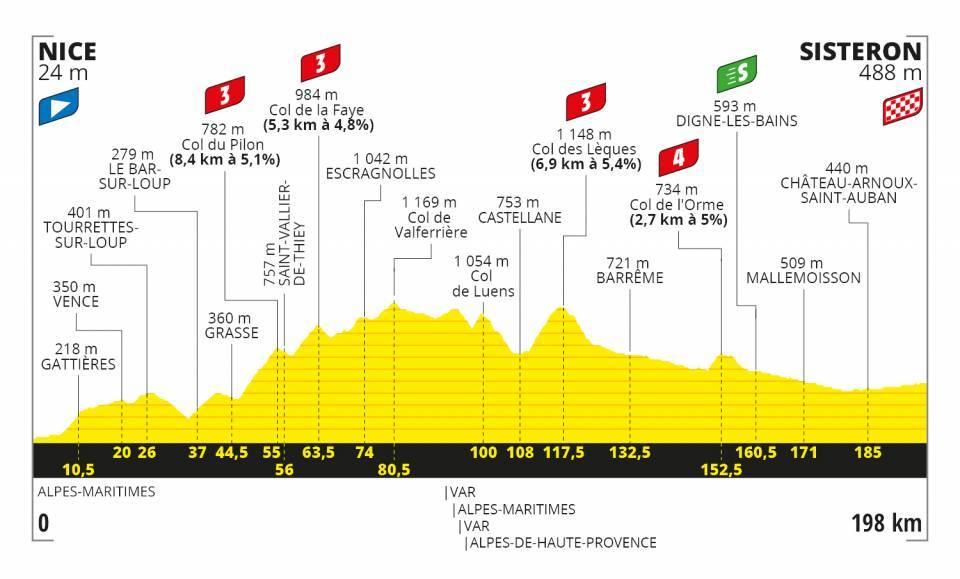 tour-francia-2020-perfil-etapa3