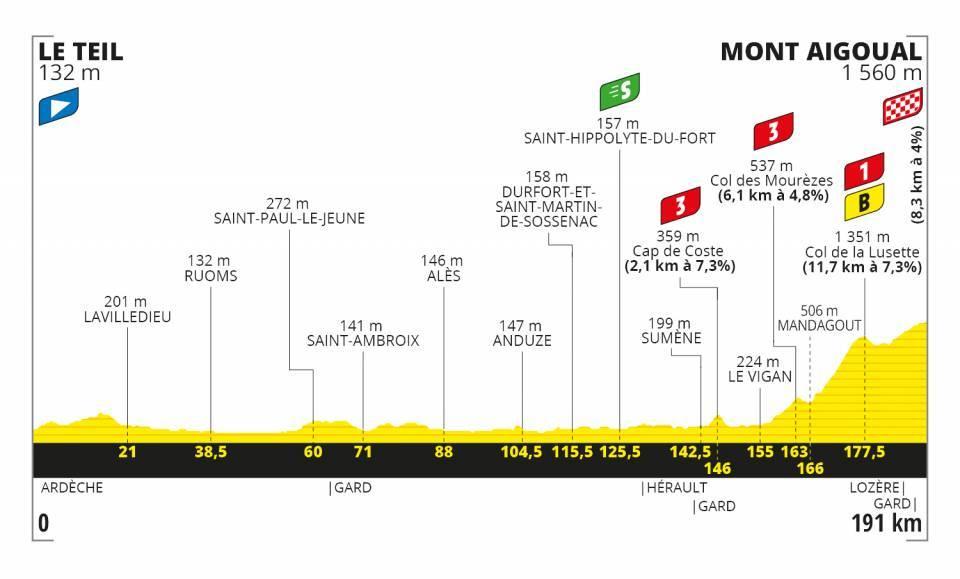 tour-francia-2020-perfil-etapa6