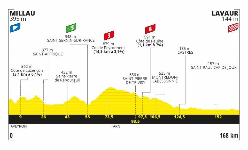 tour-francia-2020-perfil-etapa7